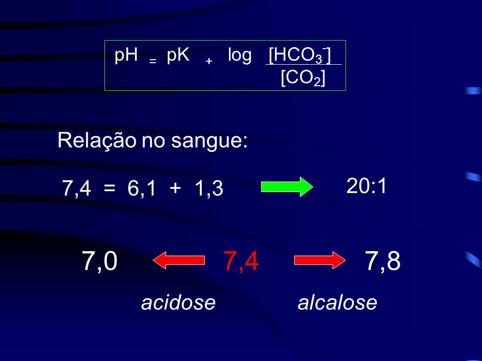 7,4 = 6,1 + 1,3 7,0 7,4 7,8 acidose alcalose 20:1 Relação no sangue: pH = pK + log [HCO 3 - ] [CO 2 ]