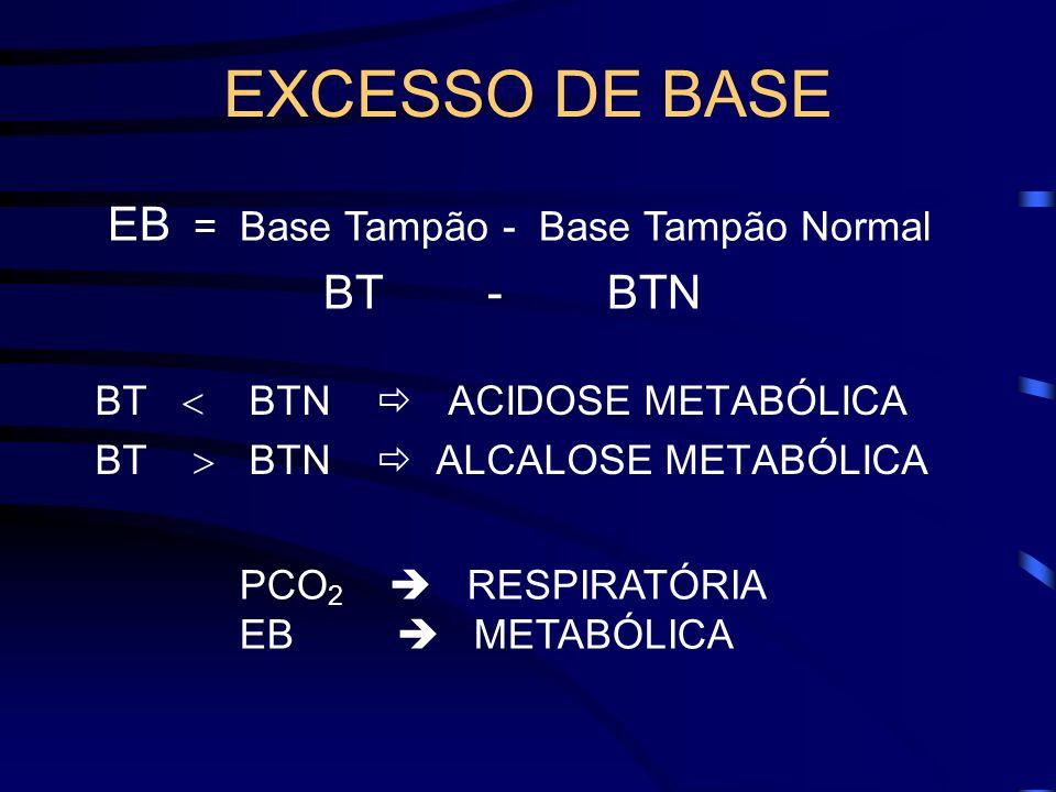 EXCESSO DE BASE BT BTN ACIDOSE METABÓLICA BT BTN ALCALOSE METABÓLICA PCO 2 RESPIRATÓRIA EB METABÓLICA EB = Base Tampão - Base Tampão Normal BT - BTN