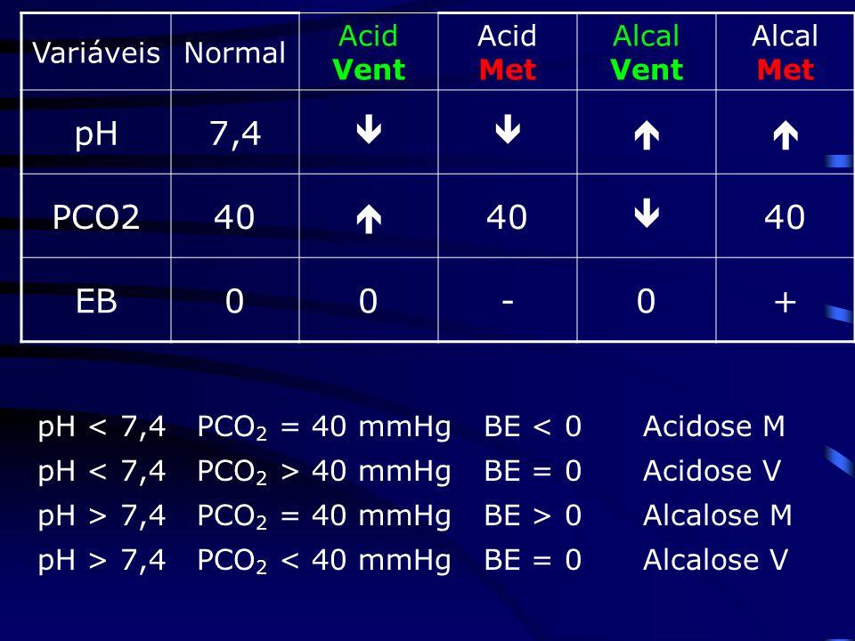 VariáveisNormal Acid Vent Acid Met Alcal Vent Alcal Met pH7,4 PCO240 40 40 EB00-0+ pH < 7,4 PCO 2 = 40 mmHg BE < 0 Acidose M pH 40 mmHg BE = 0 Acidose