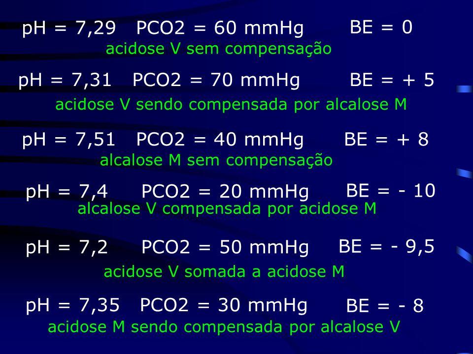 BE = 0 BE = + 5 BE = + 8 BE = - 10 BE = - 9,5 BE = - 8 pH = 7,29 PCO2 = 60 mmHg acidose M sendo compensada por alcalose V pH = 7,35 PCO2 = 30 mmHg aci