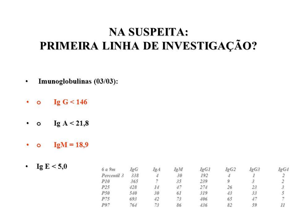 NA SUSPEITA: PRIMEIRA LINHA DE INVESTIGAÇÃO? Imunoglobulinas (03/03): Imunoglobulinas (03/03): o Ig G < 146o Ig G < 146 o Ig A < 21,8o Ig A < 21,8 o I