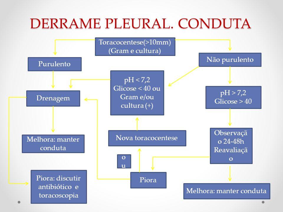 DERRAME PLEURAL. CONDUTA Toracocentese(>10mm) (Gram e cultura) Purulento Não purulento Drenagem pH > 7,2 Glicose > 40 pH < 7,2 Glicose < 40 ou Gram e/