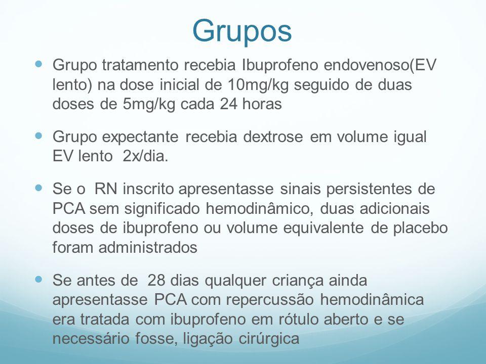 Grupos Grupo tratamento recebia Ibuprofeno endovenoso(EV lento) na dose inicial de 10mg/kg seguido de duas doses de 5mg/kg cada 24 horas Grupo expecta