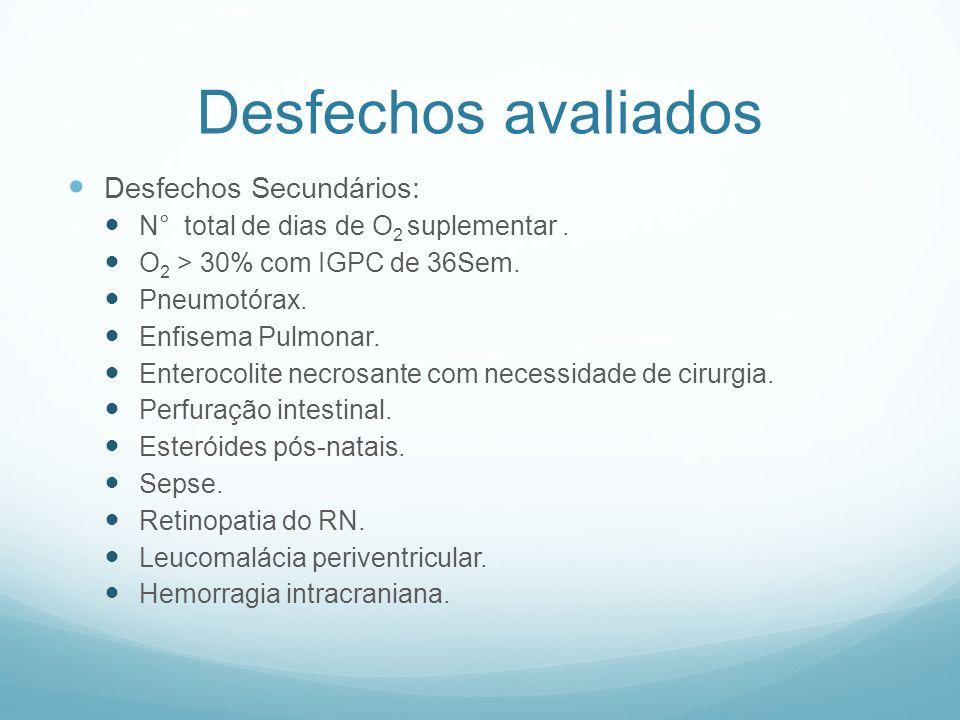 Desfechos avaliados Desfechos Secundários: N° total de dias de O 2 suplementar. O 2 > 30% com IGPC de 36Sem. Pneumotórax. Enfisema Pulmonar. Enterocol