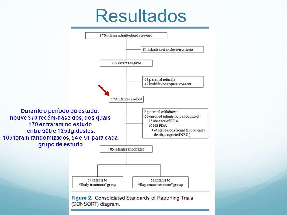 Resultados Durante o período do estudo, houve 370 recém-nascidos, dos quais 179 entraram no estudo entre 500 e 1250g;destes, 105 foram randomizados, 5