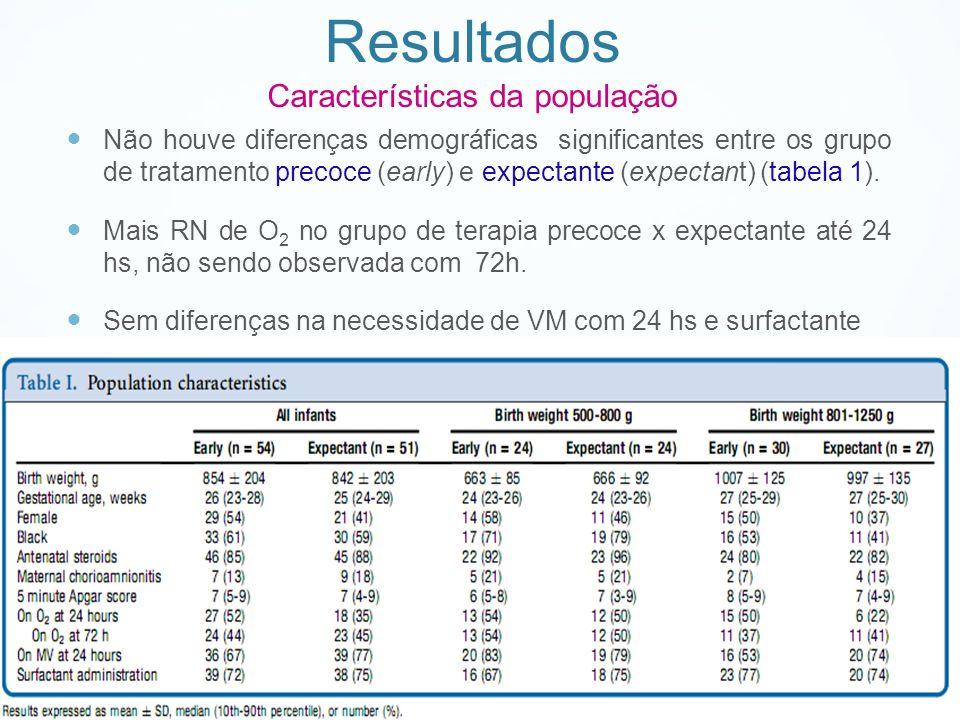 Resultados Características da população Não houve diferenças demográficas significantes entre os grupo de tratamento precoce (early) e expectante (exp