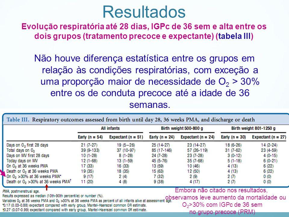 Resultados Evolução respiratória até 28 dias, IGPc de 36 sem e alta entre os dois grupos (tratamento precoce e expectante) (tabela III) Não houve dife