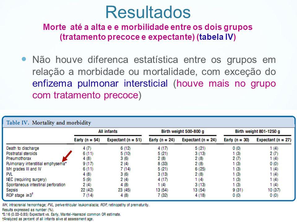 Não houve diferenca estatística entre os grupos em relação a morbidade ou mortalidade, com exceção do enfizema pulmonar intersticial (houve mais no gr