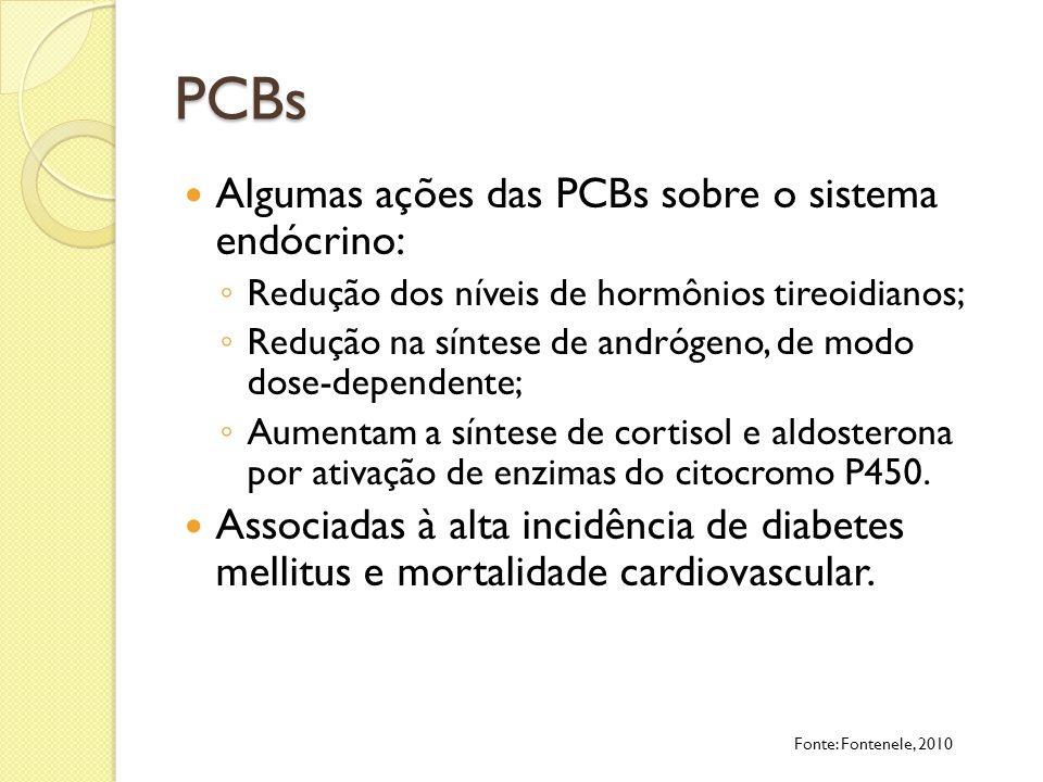 PCBs Algumas ações das PCBs sobre o sistema endócrino: Redução dos níveis de hormônios tireoidianos; Redução na síntese de andrógeno, de modo dose-dep