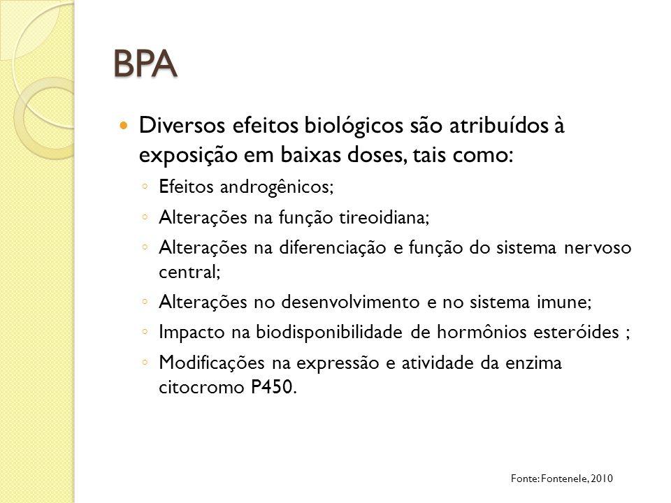 BPA Diversos efeitos biológicos são atribuídos à exposição em baixas doses, tais como: Efeitos androgênicos; Alterações na função tireoidiana; Alteraç