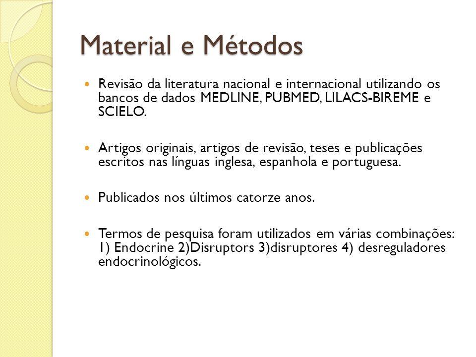 Material e Métodos Revisão da literatura nacional e internacional utilizando os bancos de dados MEDLINE, PUBMED, LILACS-BIREME e SCIELO. Artigos origi