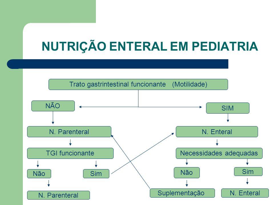 NUTRIÇÃO ENTERAL EM PEDIATRIA Trato gastrintestinal funcionante (Motilidade) NÃO SIM N.