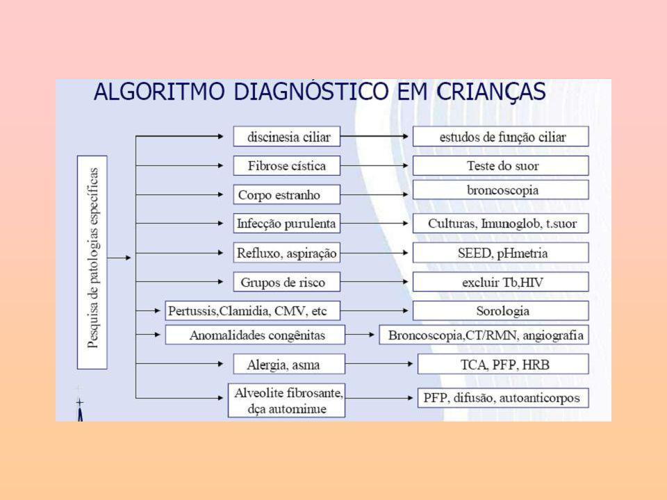 Referências 1.Jacomelli M, Souza R, Pedreira Jr WL Abordagem Diagnóstica Da Tosse Crônica Em Pacientes Não-tabagistas J Pneumol 29(6) – Nov-dez De 2003.