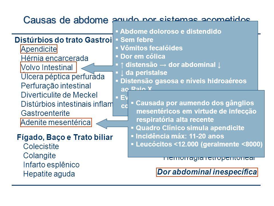 Distúrbios do trato Gastrointestinal Apendicite Hérnia encarcerada Volvo Intestinal Úlcera péptica perfurada Perfuração intestinal Diverticulite de Me