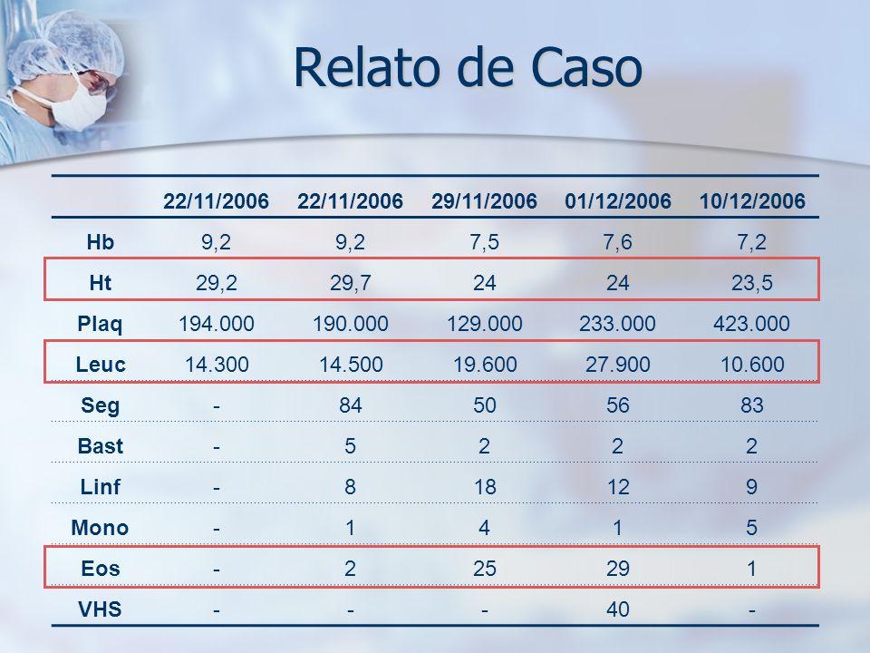 Relato de Caso 22/11/2006 29/11/200601/12/200610/12/2006 Hb9,2 7,57,67,2 Ht29,229,724 23,5 Plaq194.000190.000129.000233.000423.000 Leuc14.30014.50019.