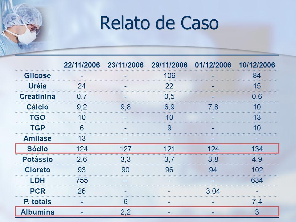Relato de Caso 22/11/200623/11/200629/11/200601/12/200610/12/2006 Glicose--106-84 Uréia24-22-15 Creatinina0,7-0,5-0,6 Cálcio9,29,86,97,810 TGO10- -13