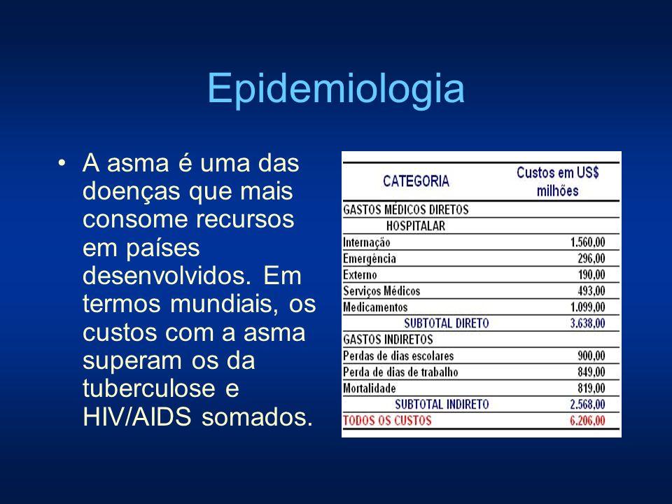 Epidemiologia A asma é uma das doenças que mais consome recursos em países desenvolvidos. Em termos mundiais, os custos com a asma superam os da tuber