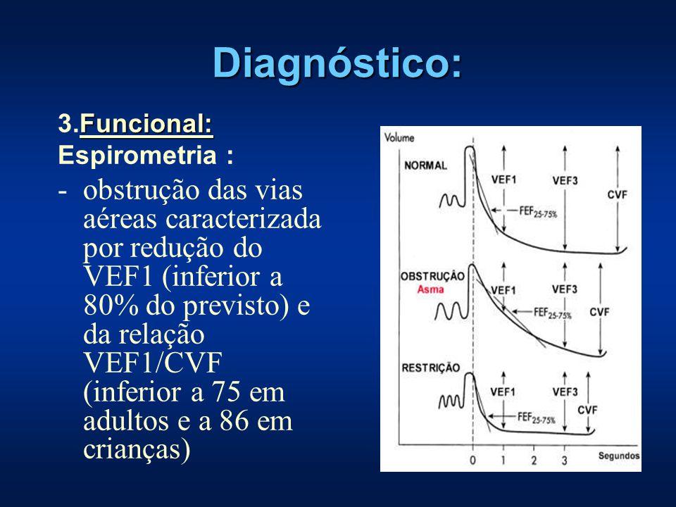Diagnóstico: Funcional: 3.Funcional: Espirometria : -obstrução das vias aéreas caracterizada por redução do VEF1 (inferior a 80% do previsto) e da rel