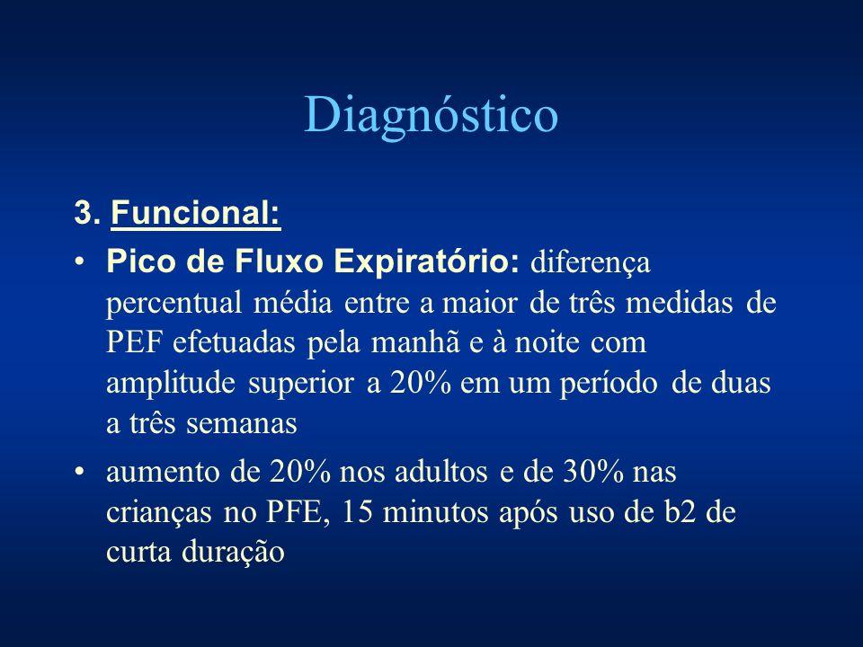 Diagnóstico 3. Funcional: Pico de Fluxo Expiratório: diferença percentual média entre a maior de três medidas de PEF efetuadas pela manhã e à noite co