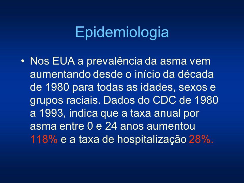Epidemiologia DATASUS do Ministério da Saúde: ocorrem de 300 a 350.000 internações por asma/ano 3° ou 4° causa de hospitalizações pelo Sistema Único de Saúde (SUS), conforme o grupo etário considerado.