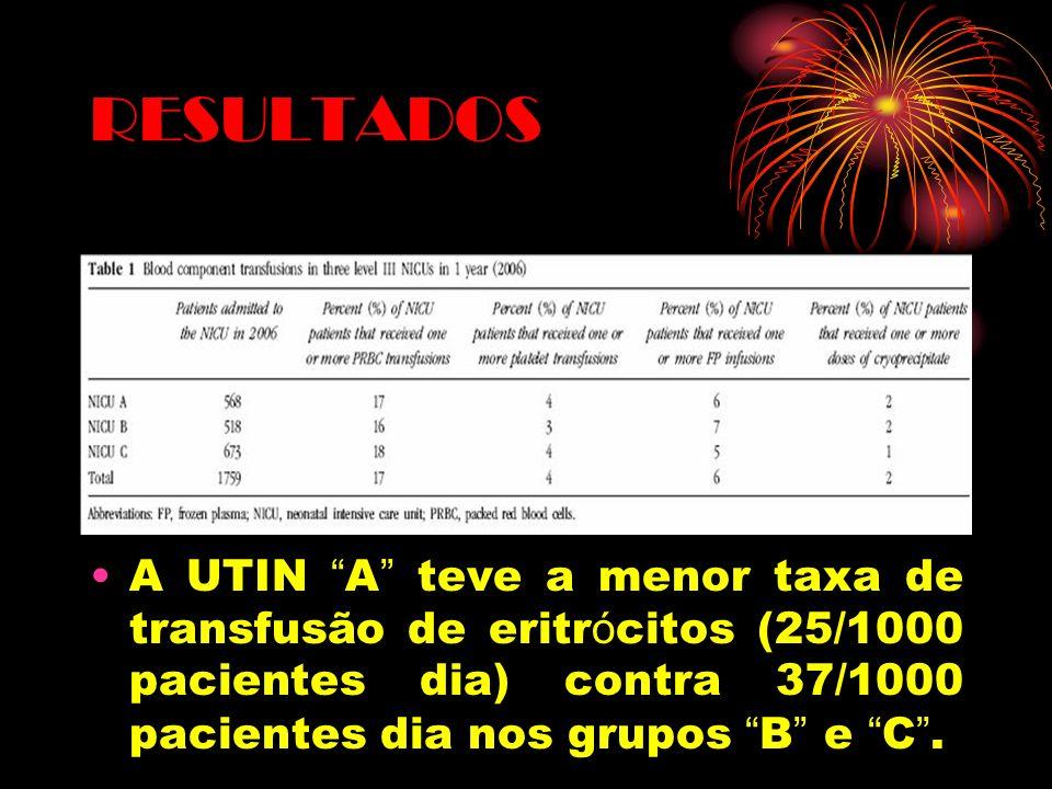 RESULTADOS A UTIN A teve a menor taxa de transfusão de eritr ó citos (25/1000 pacientes dia) contra 37/1000 pacientes dia nos grupos B e C.