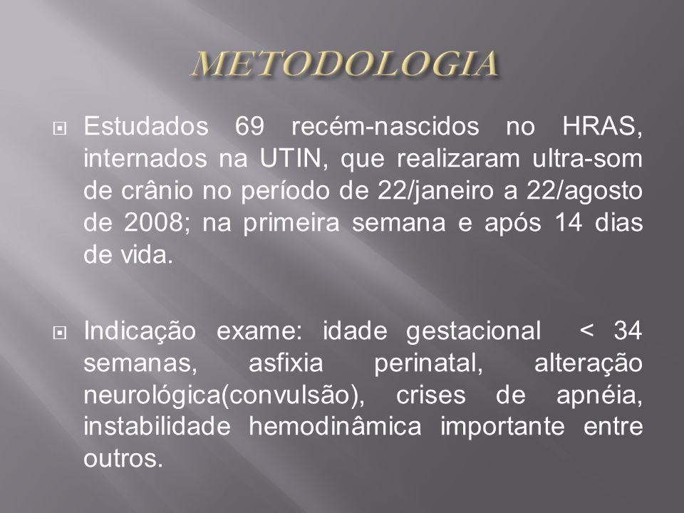 Estudados 69 recém-nascidos no HRAS, internados na UTIN, que realizaram ultra-som de crânio no período de 22/janeiro a 22/agosto de 2008; na primeira