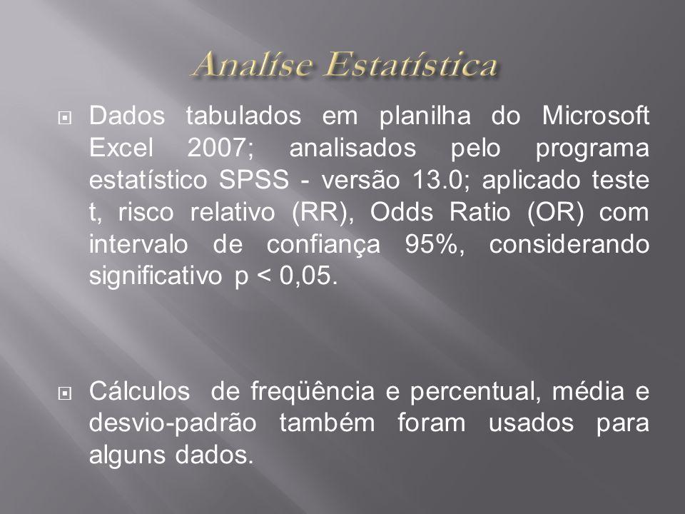 Dados tabulados em planilha do Microsoft Excel 2007; analisados pelo programa estatístico SPSS - versão 13.0; aplicado teste t, risco relativo (RR), O