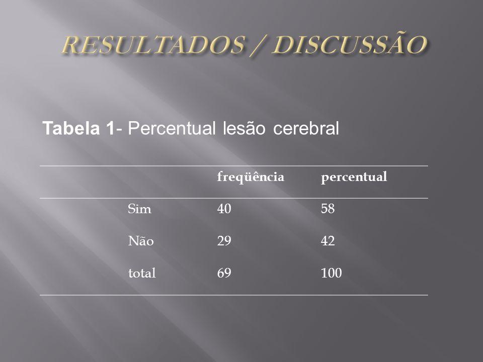 Tabela 1- Percentual lesão cerebral freqüênciapercentual Sim4058 Não2942 total69100