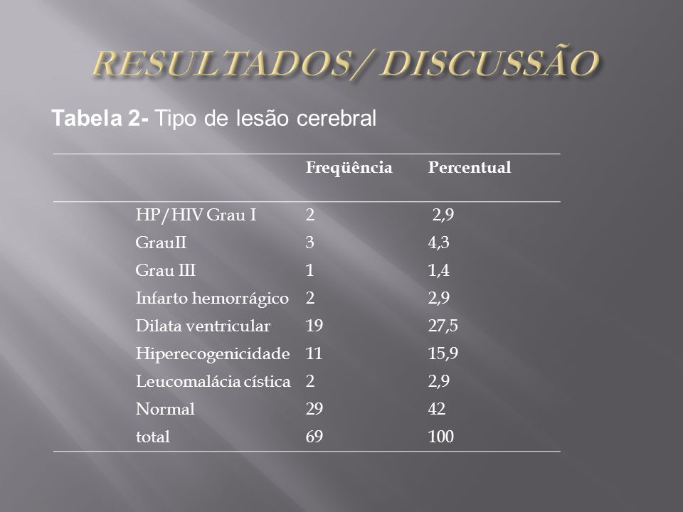 Tabela 2- Tipo de lesão cerebral FreqüênciaPercentual HP/HIV Grau I2 2,9 GrauII34,3 Grau III11,4 Infarto hemorrágico22,9 Dilata ventricular1927,5 Hipe