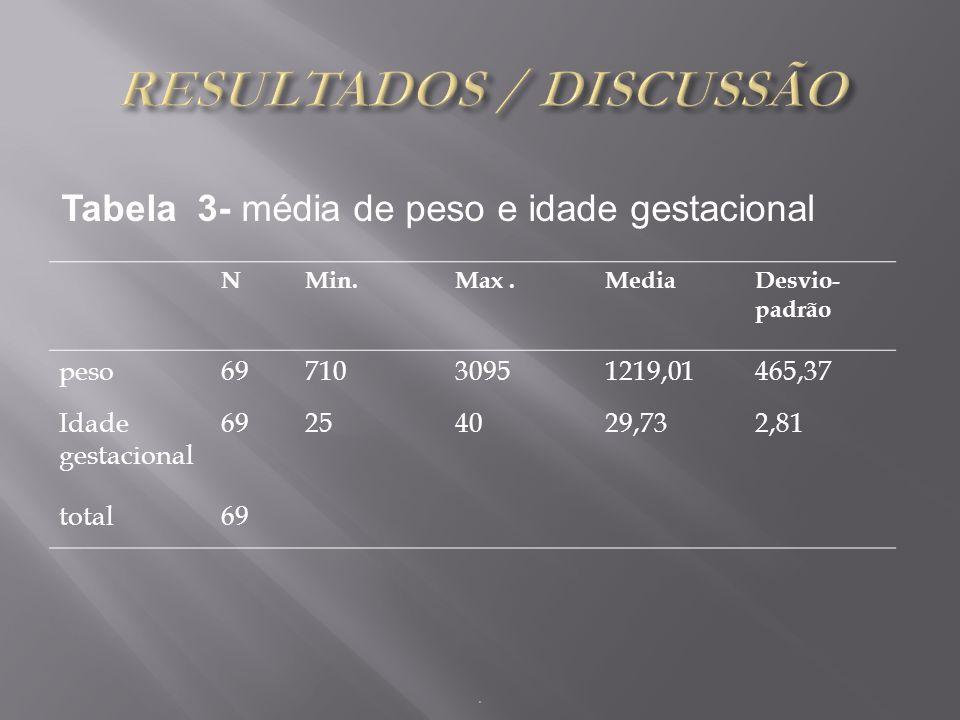 Tabela 3- média de peso e idade gestacional NMin.Max.MediaDesvio- padrão peso6971030951219,01465,37 Idade gestacional 69254029,732,81 total69.