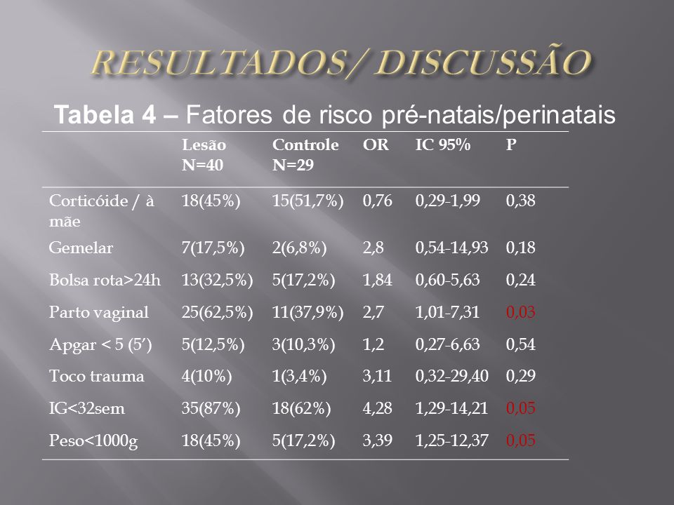 Tabela 4 – Fatores de risco pré-natais/perinatais Lesão N=40 Controle N=29 ORIC 95%P Corticóide / à mãe 18(45%)15(51,7%)0,760,29-1,990,38 Gemelar7(17,