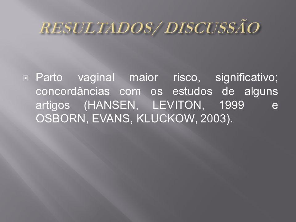 Parto vaginal maior risco, significativo; concordâncias com os estudos de alguns artigos (HANSEN, LEVITON, 1999 e OSBORN, EVANS, KLUCKOW, 2003).