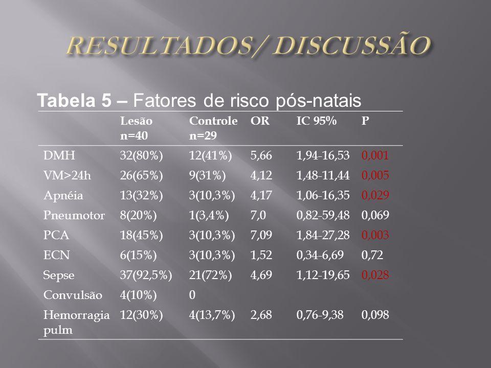 Tabela 5 – Fatores de risco pós-natais Lesão n=40 Controle n=29 ORIC 95%P DMH32(80%)12(41%)5,661,94-16,530,001 VM>24h26(65%)9(31%)4,121,48-11,440,005