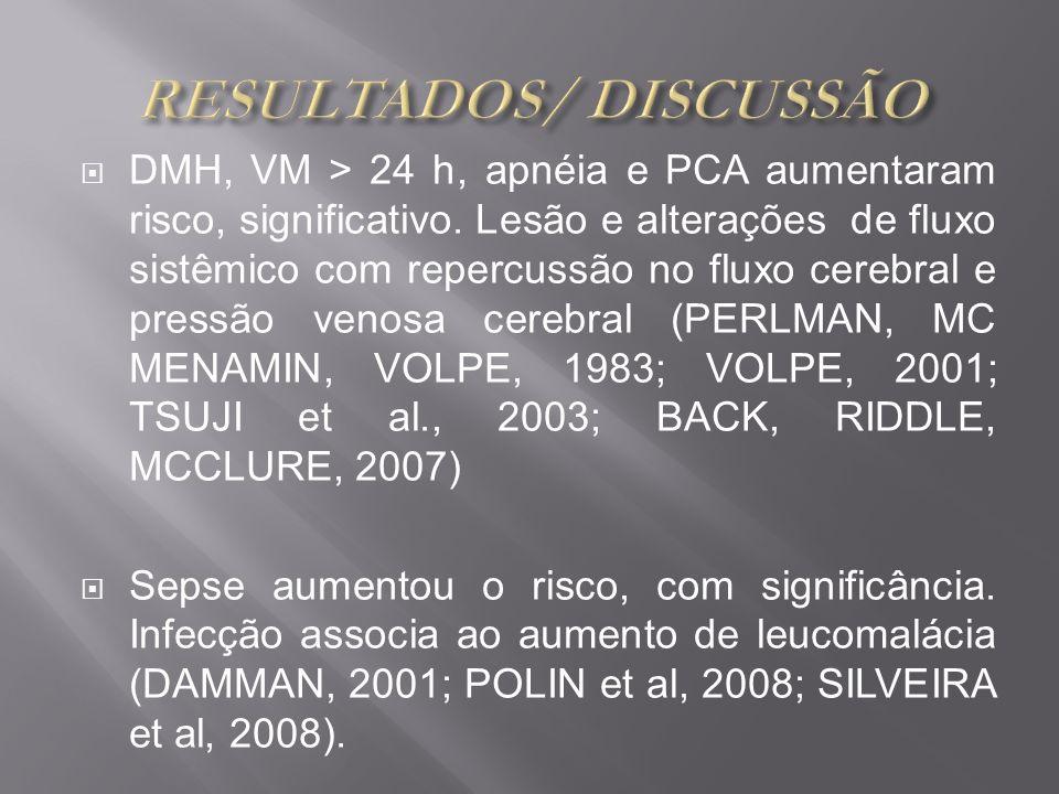 DMH, VM > 24 h, apnéia e PCA aumentaram risco, significativo. Lesão e alterações de fluxo sistêmico com repercussão no fluxo cerebral e pressão venosa