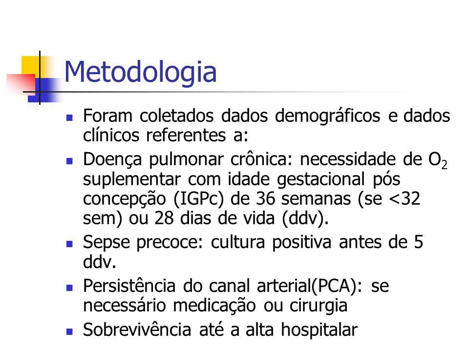Metodologia Critérios de exclusão: Pacientes com malformações congênitas maiores Apgar < 5 no 5º minuto