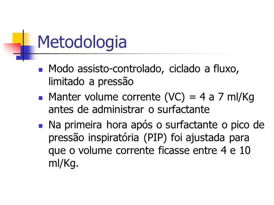 Metodologia Critério para repetir a dose de surfactante: FiO 2 > 40% para manter paO 2 > 50 ou SatO 2 92% OU Complacência pulmonar dinâmica < 0,8ml/cm