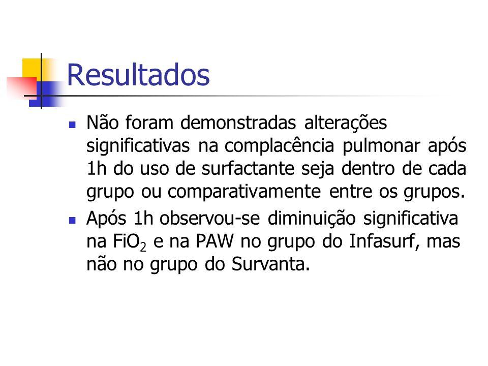 Resultados Total de 40 pacientes: 19 receberam Infasurf e 21 receberam Survanta. No grupo do Infasurf havia significativamente maior proporção de meni