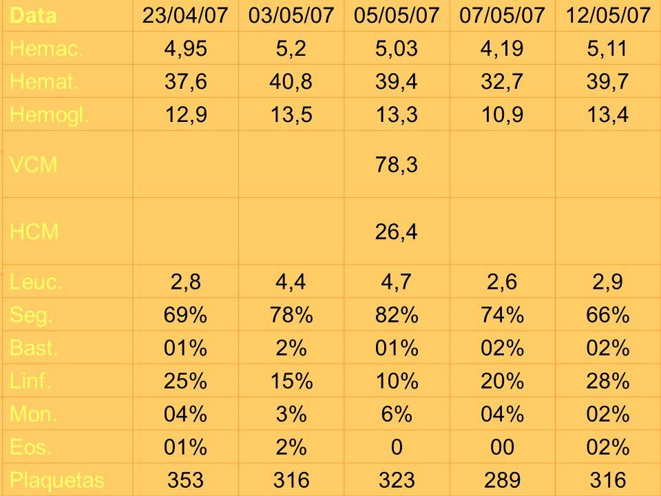 Data23/04/0703/05/0705/05/0707/05/0712/05/07 Hemac.4,955,25,034,195,11 Hemat.37,640,839,432,739,7 Hemogl.12,913,513,310,913,4 VCM78,3 HCM26,4 Leuc.2,8