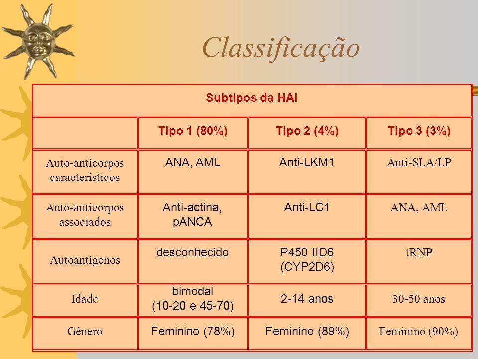 Classificação Subtipos da HAI Tipo 1 (80%)Tipo 2 (4%)Tipo 3 (3%) Auto-anticorpos característicos ANA, AMLAnti-LKM1 Anti-SLA/LP Auto-anticorpos associa