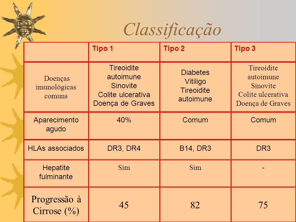 Classificação Tipo 1Tipo 2Tipo 3 Doenças imunológicas comuns Tireoidite autoimune Sinovite Colite ulcerativa Doença de Graves Diabetes Vitiligo Tireoi