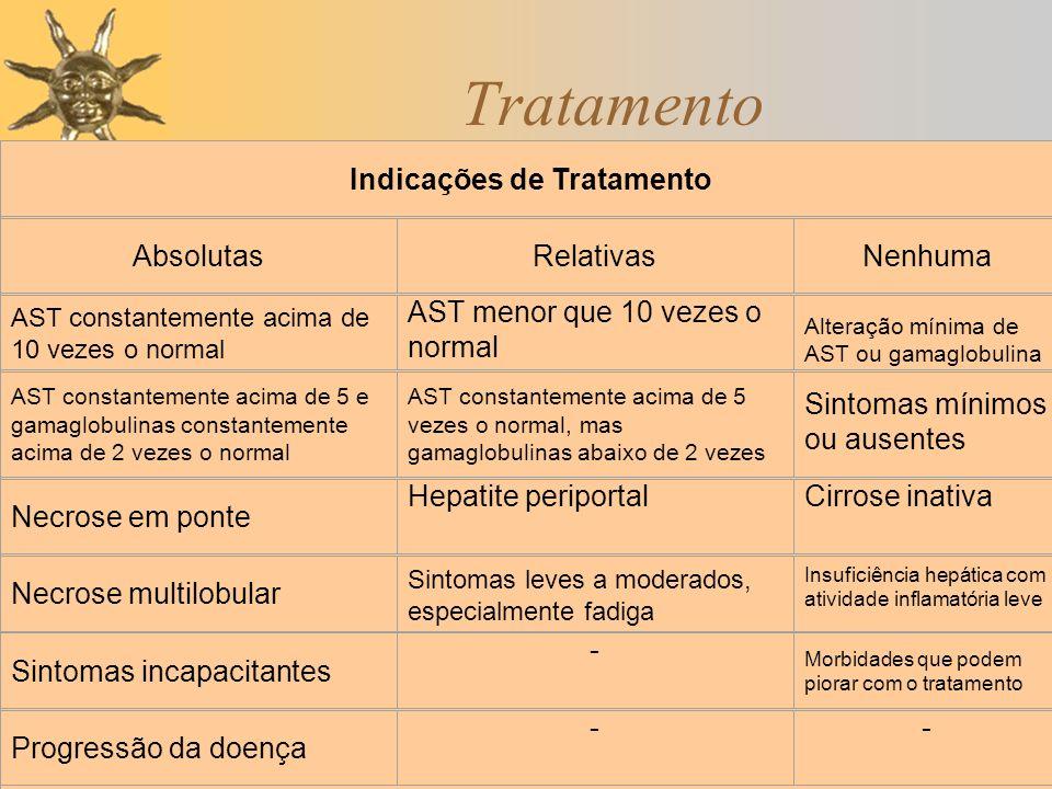 Tratamento Indicações de Tratamento AbsolutasRelativasNenhuma AST constantemente acima de 10 vezes o normal AST menor que 10 vezes o normal Alteração