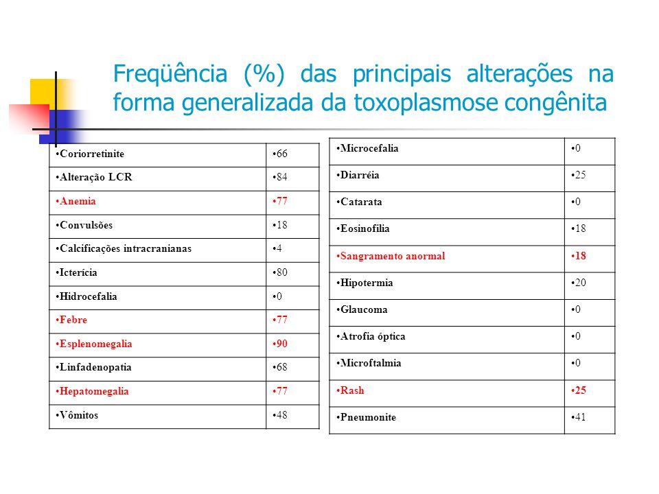 Coriorretinite66 Alteração LCR84 Anemia77 Convulsões18 Calcificações intracranianas4 Icterícia80 Hidrocefalia0 Febre77 Esplenomegalia90 Linfadenopatia