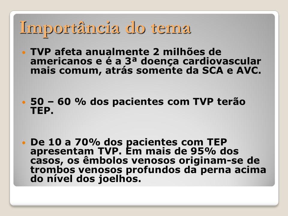 Importância do tema Importância do tema TVP afeta anualmente 2 milhões de americanos e é a 3ª doença cardiovascular mais comum, atrás somente da SCA e