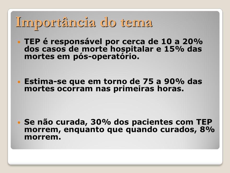 Importância do tema Importância do tema TEP é responsável por cerca de 10 a 20% dos casos de morte hospitalar e 15% das mortes em pós-operatório. Esti