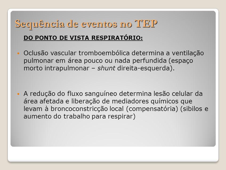 Sequência de eventos no TEP DO PONTO DE VISTA RESPIRATÓRIO: Oclusão vascular tromboembólica determina a ventilação pulmonar em área pouco ou nada perf