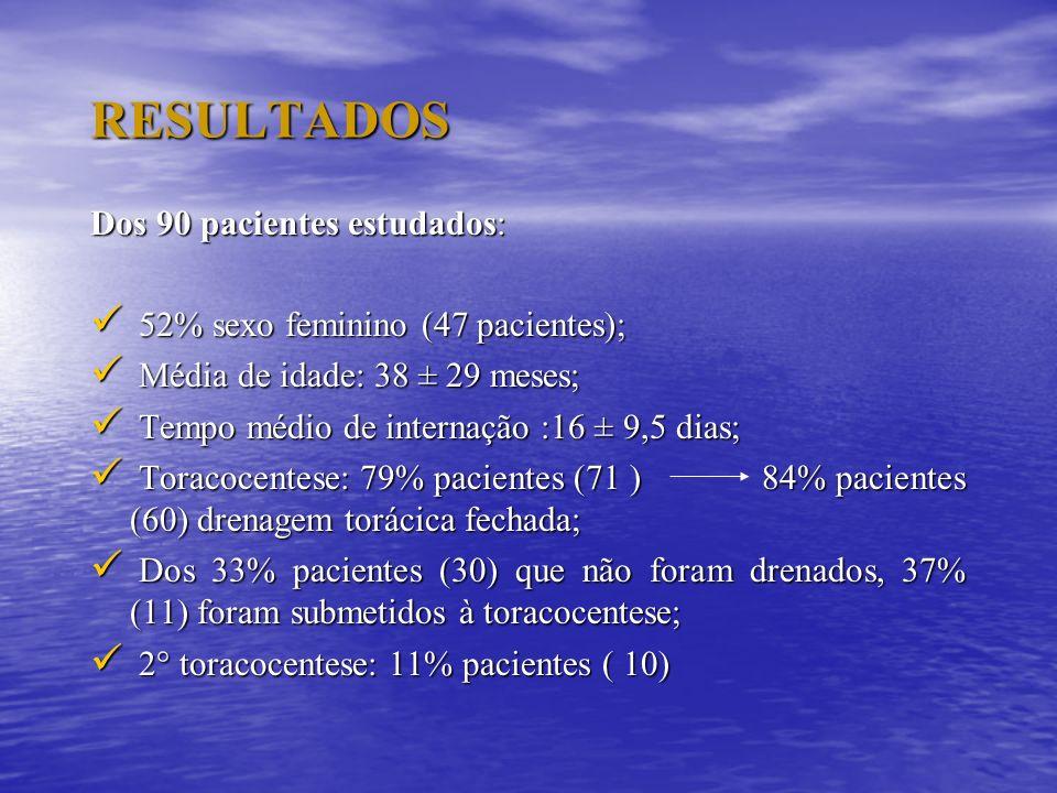RESULTADOS Dos 90 pacientes estudados: 52% sexo feminino (47 pacientes); 52% sexo feminino (47 pacientes); Média de idade: 38 ± 29 meses; Média de ida