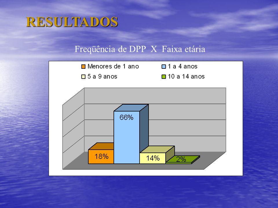 RESULTADOS Freqüência de DPP X Faixa etária