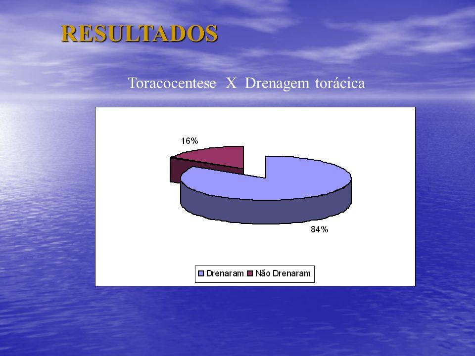 RESULTADOS Toracocentese X Drenagem torácica