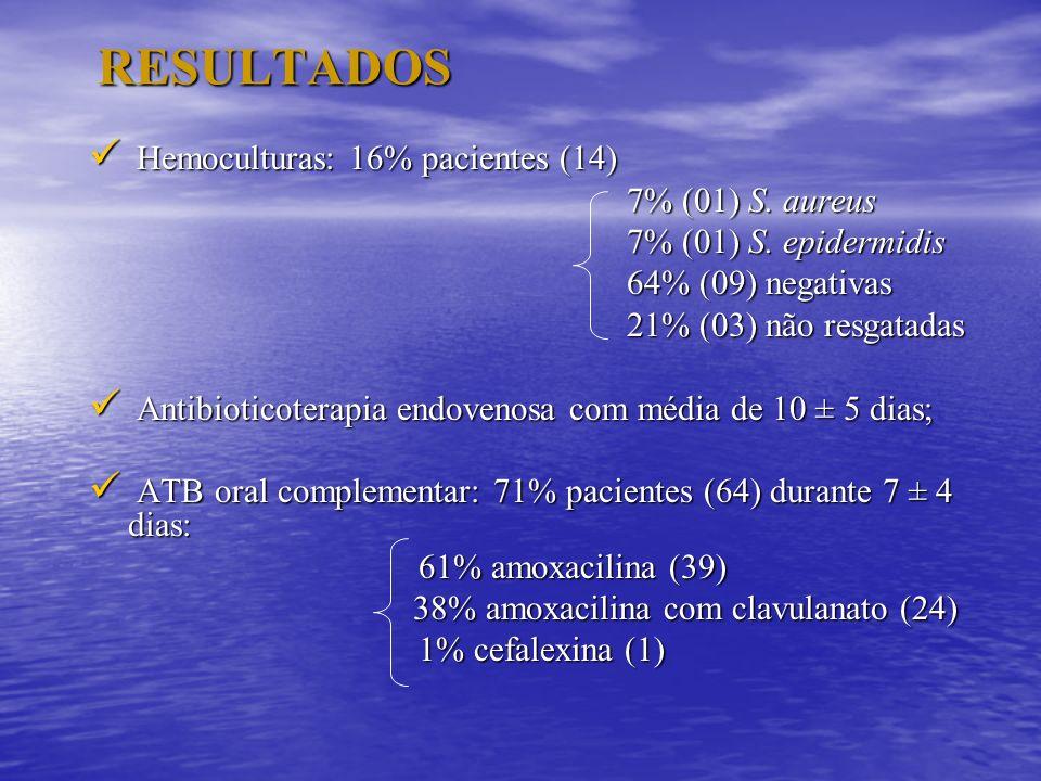 RESULTADOS Hemoculturas: 16% pacientes (14) Hemoculturas: 16% pacientes (14) 7% (01) S. aureus 7% (01) S. aureus 7% (01) S. epidermidis 7% (01) S. epi