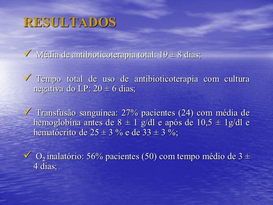 RESULTADOS Média de antibioticoterapia total: 19 ± 8 dias; Média de antibioticoterapia total: 19 ± 8 dias; Tempo total de uso de antibioticoterapia co